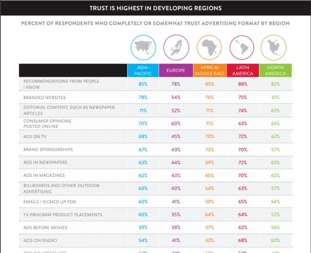 Global Trust in Advertising survey