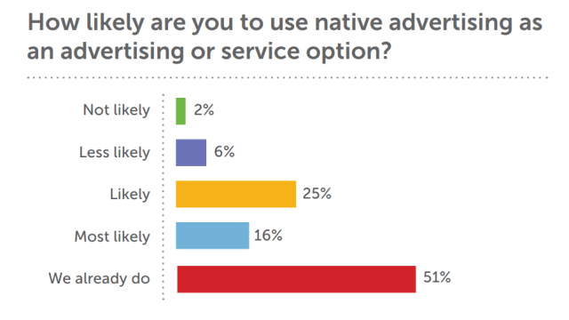 Native advertising study