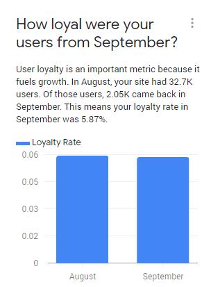 Loyal users in GA
