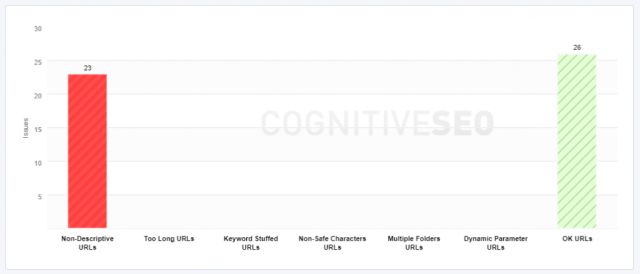 Keywords in URLs SEO Tools