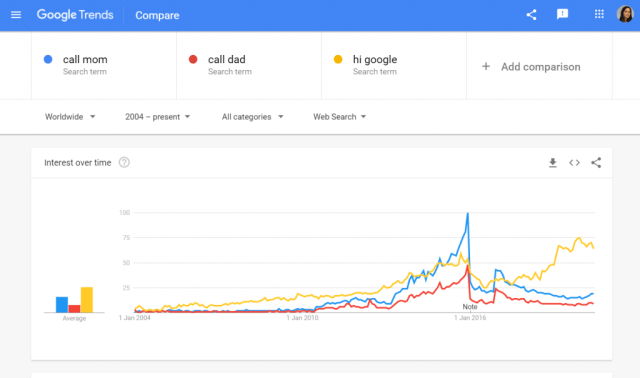 Google trends for voice search