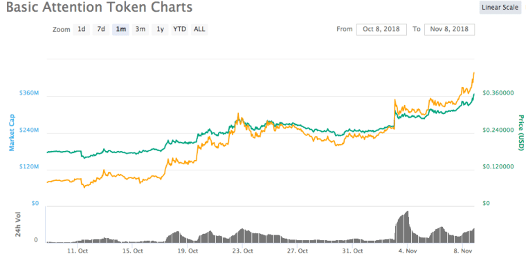 XRP, Bitcoin Cash, & Dogecoin Down