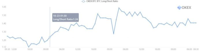 long short ratio okex