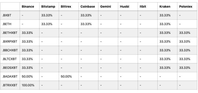 BitMEX indices