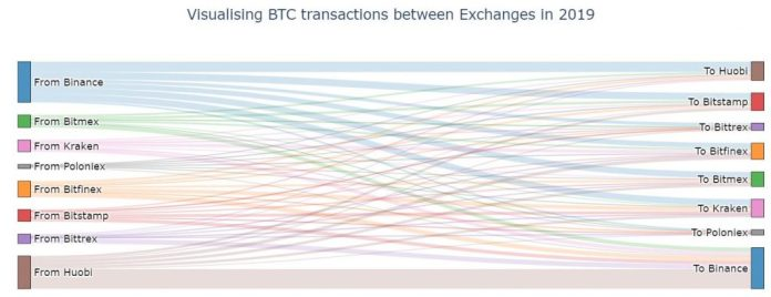 transfers between crypto excahnges