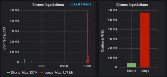 bitfinex and bitmex liquidations