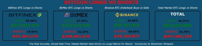 bitcoin derivatives long/short