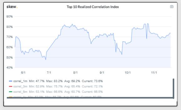correlation top 10