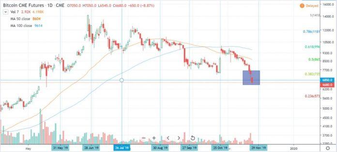 cme bitcoin futures closing and gaps