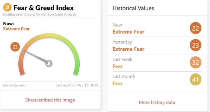 Bitcoin Crypto Fear Greed Index