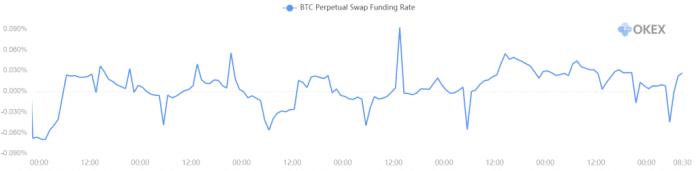 okex bitcoin funding rate