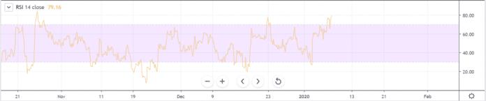 bitcoin relative strength index