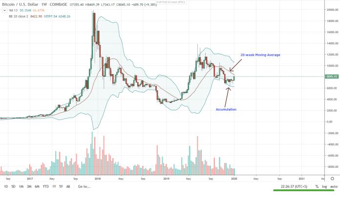 Bitcoin BTC Weekly Chart for Jan 8