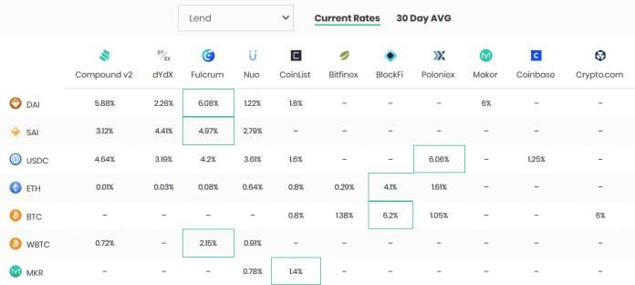 DeFi Crypto Lending Rates