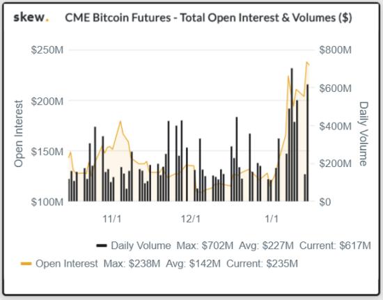 bitcoin open interest volume