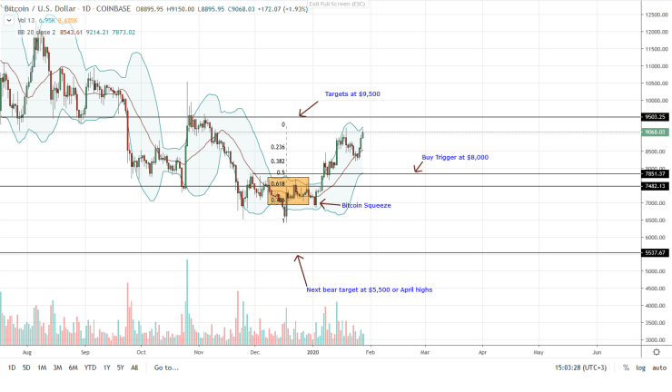 Bitcoin BTC Daily Chart for Jan 28