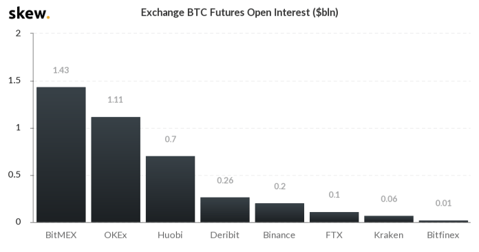 BitMex Open Interest for Bitcoin