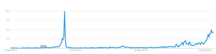 bitcoin halving google trend