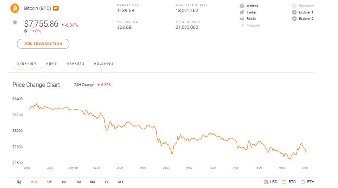 Bitcoin BTC Market Performance
