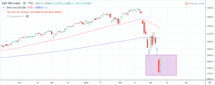 spx drop and revival