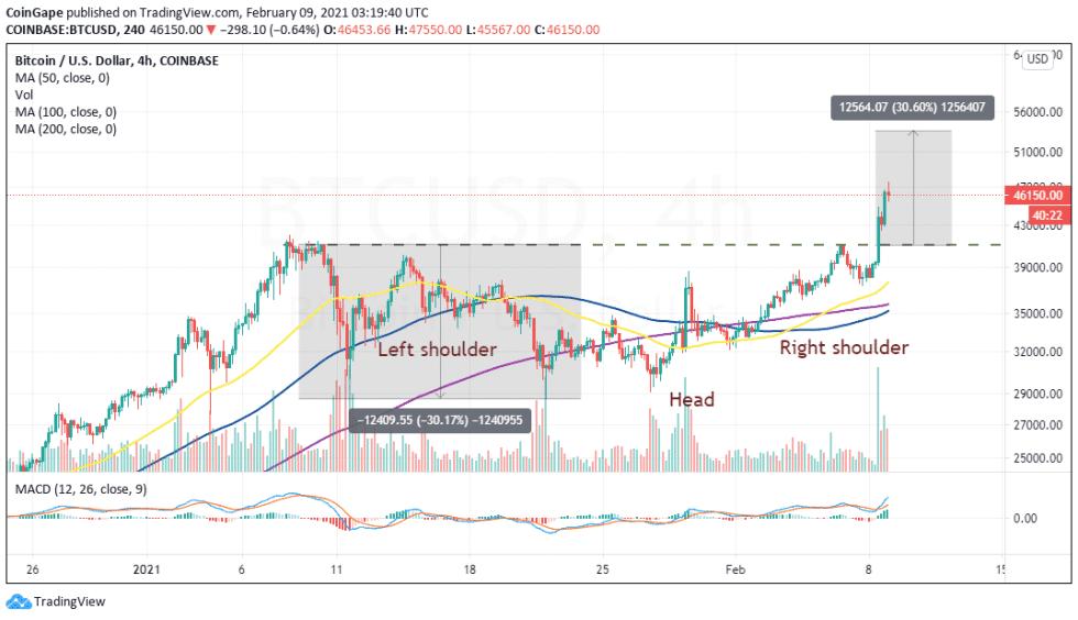 BTC/USD price chart by Tradingview