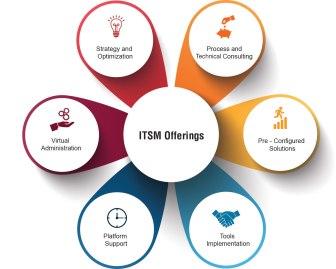 Examining Service Portfolio Management In ITIL