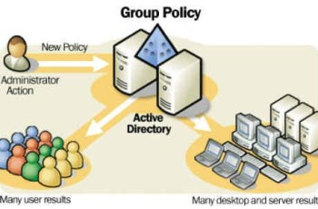 Como redefinir Group Policy Local para Default (Padrão)