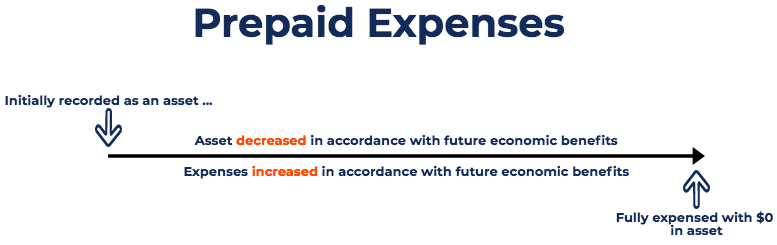 Image result for Prepaid Expense MEANING