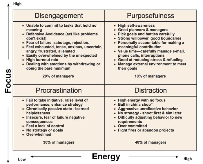 energy-focus-matrix
