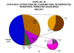 El gráfico muestra la división del consumo de energía en los transportes