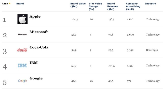 Apple-most-valuable-brand-2013