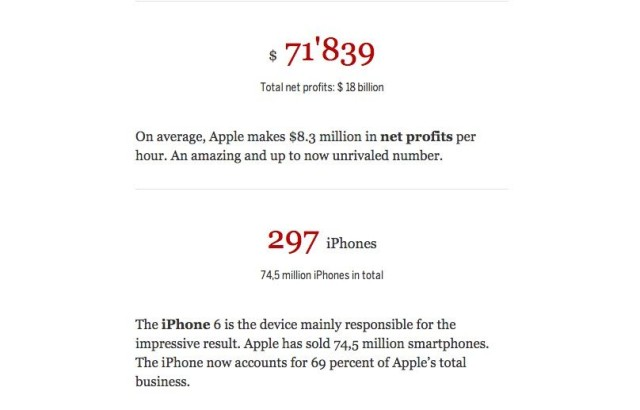 This web app will put Apple's historic earnings in more human terms. Photo: Cult of Mac