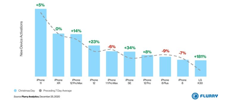 iPhone utterly dominates Christmas phone activations