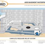 100 Basement Waterproofing Richmond Complete