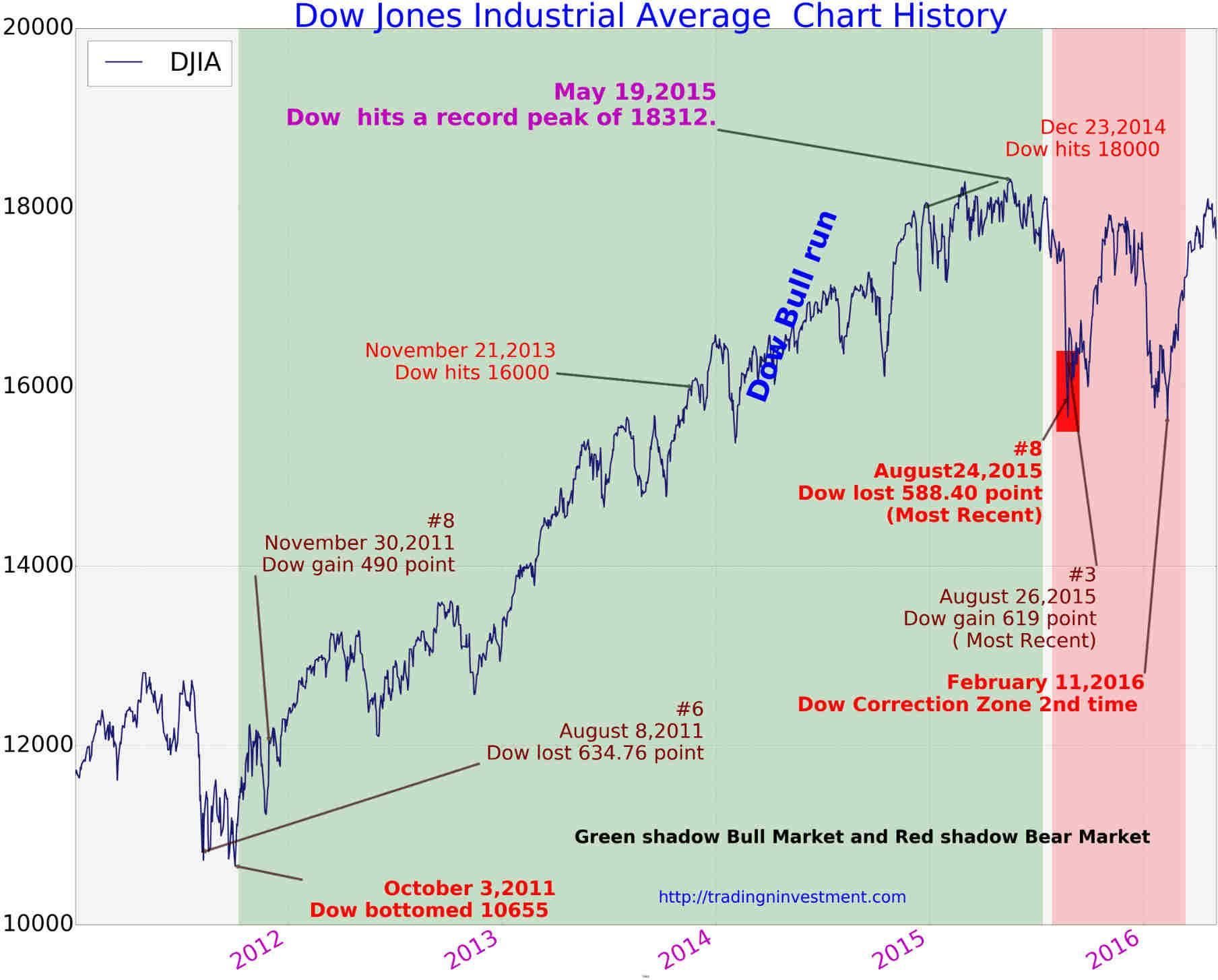 100 Years Dow Jones Industrial Average Chart History Decoratorist 107245