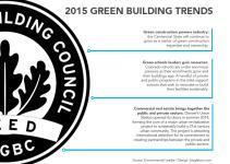 2015 Green Building Trends Shut Flush