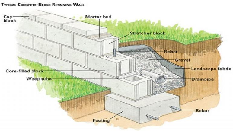 Concrete Block Retaining Wall Design Homestartx