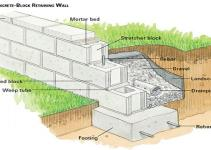 Concrete Block Retaining Wall Design Homestartx