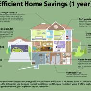 Easy Ways Reduce Your Electrical Consumption Save