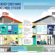 Energy Efficiency Integrity Homes