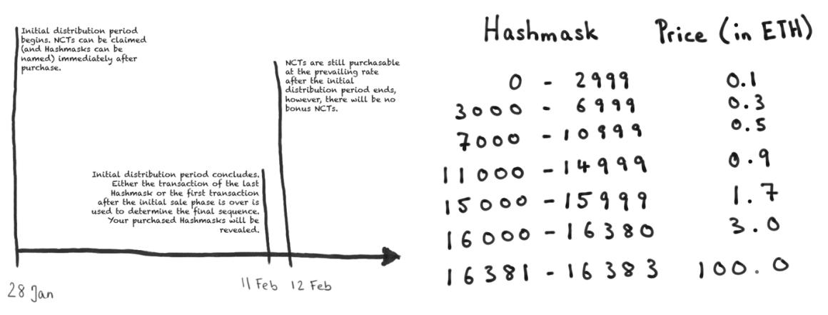 Hashmasks Scale