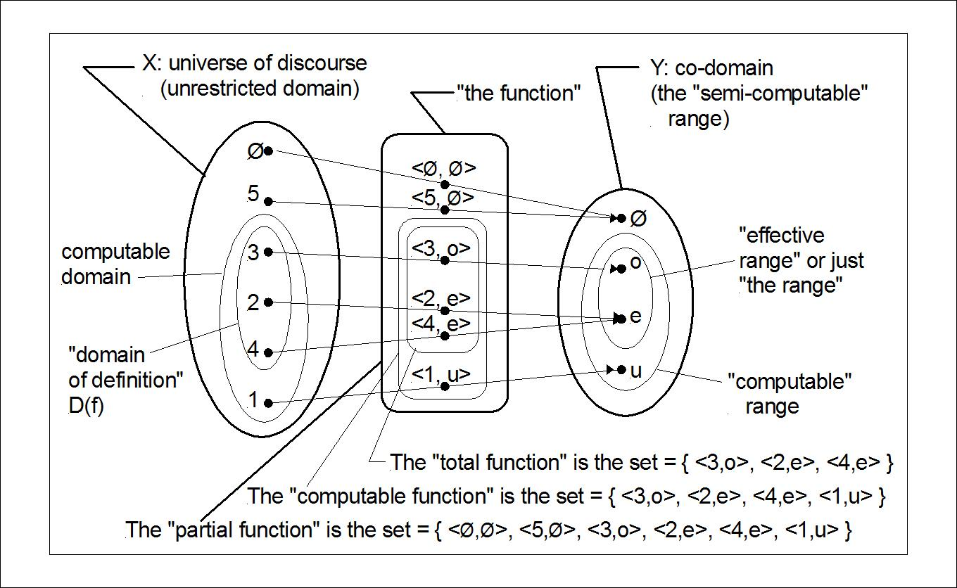 Difference Between Codomain And Range