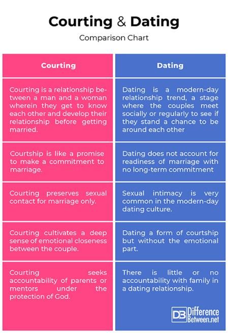 big bang top dating