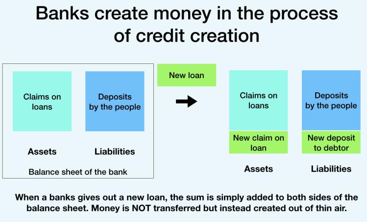 Money creation through debt issuance (banks)