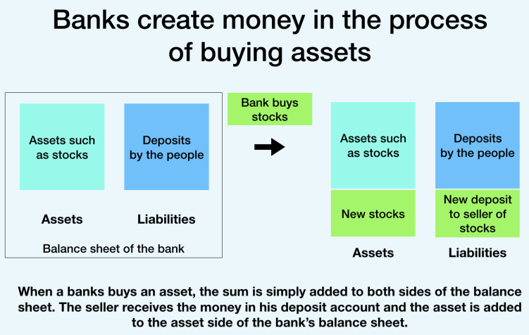 Money creation through asset purchases (banks)