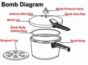 Bomb Diagram  Picture | eBaum's World