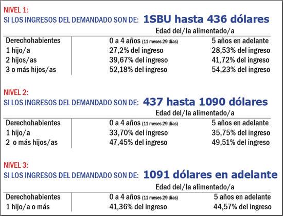 Tabla de pensiones alimenticias 2015