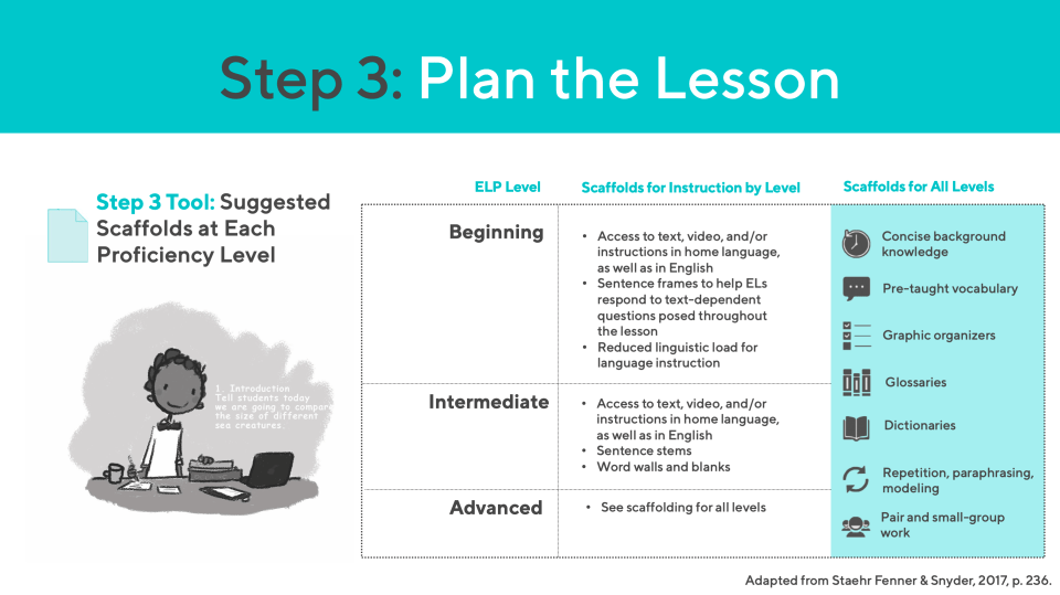 Planning lessons for English Learners