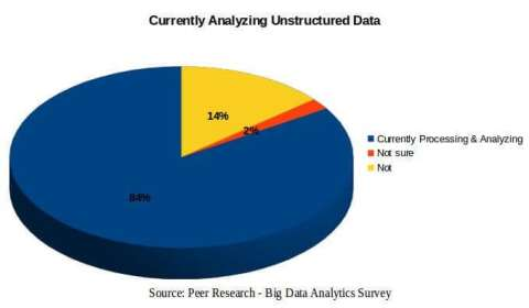 Rise of Unstructured Data