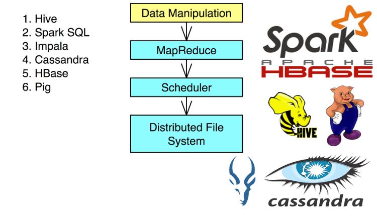 Big Data Tools – Data manipulation process illustration